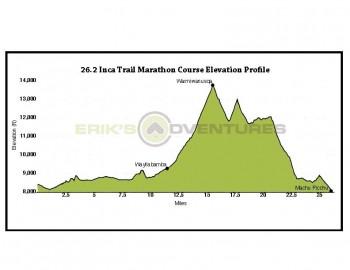18mi Incathon Race to Machu Picchu