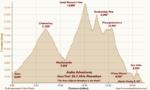 Original Inca Trail Marathon Course
