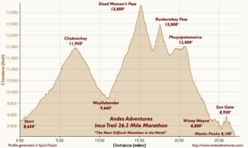 The Original Inca Trail Marathon to Machu Picchu